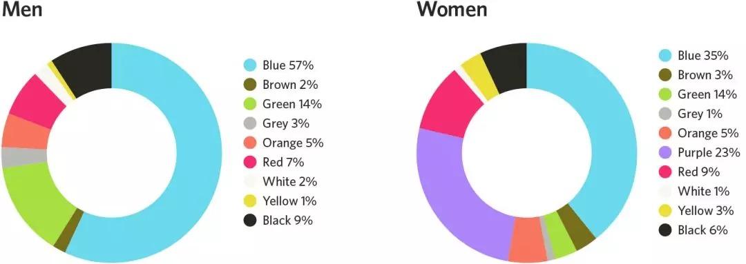 设计色彩对用户行为的影响