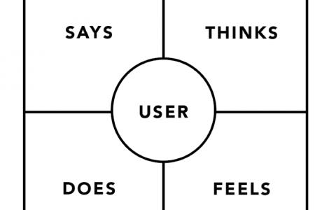 做设计,懂用户,第一步其实要从移情图开始